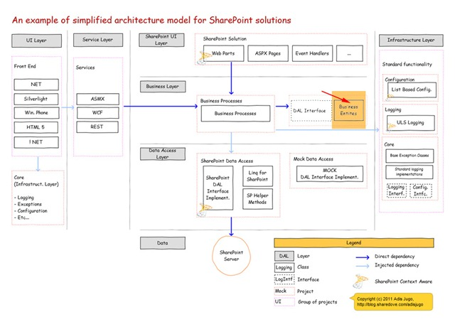 APArchitecture-Simplified-B