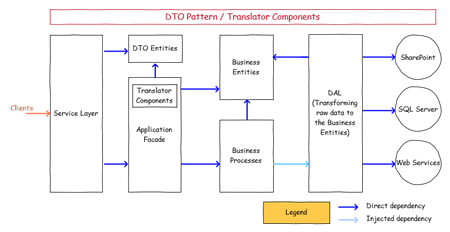 DTO PATTERN