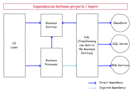 dependencies between projects and layers